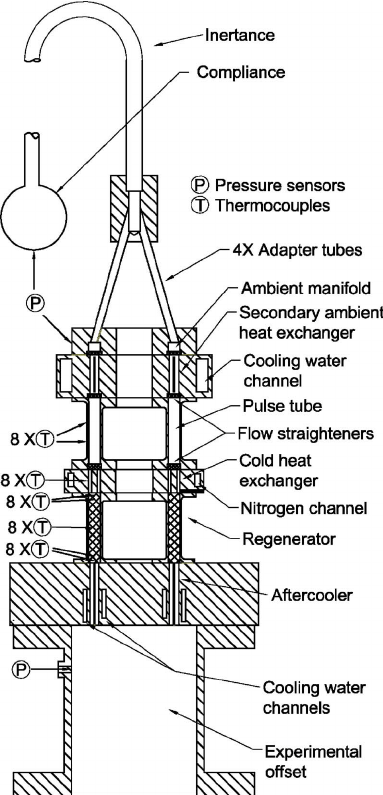 Scale drawing of the orifice pulse tube refrigerator used