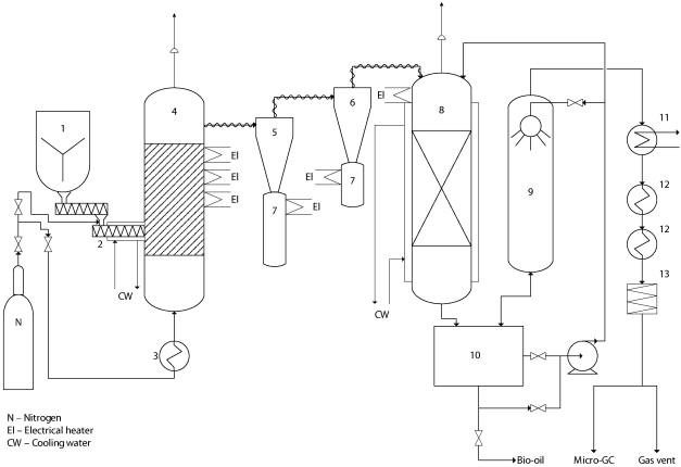 1kgh−1 fast pyrolysis rig set-up. 1 — feed hopper, 2