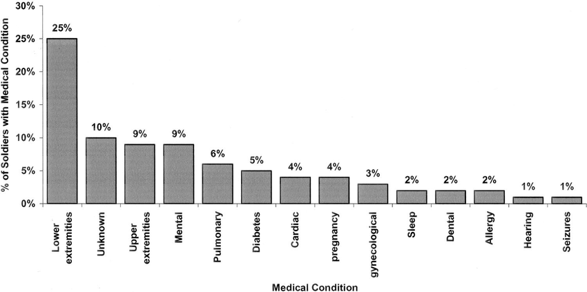 Frequency distribution of most common medical conditions
