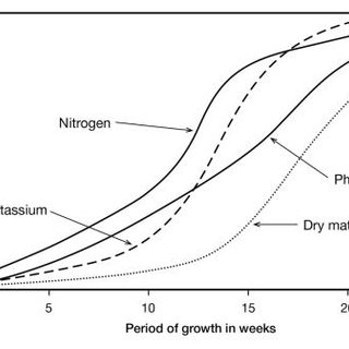 3. Soil test calibration curves for wheat using (a) Olsen