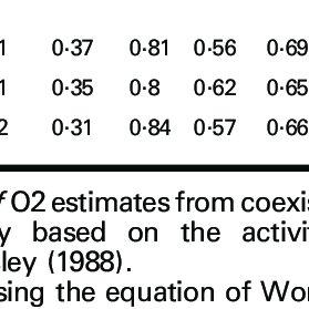 (a) Temperature and oxygen fugacity ( f O 2 ) estimates