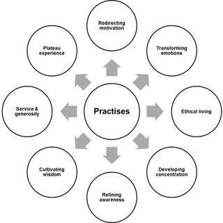 (PDF) Transpersonal Education: A 360° MixedMethodological