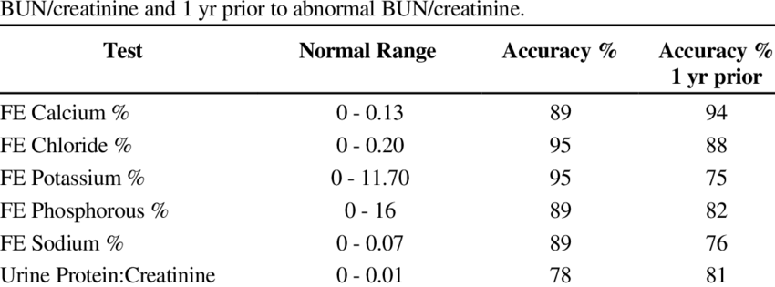 Normal range and accuracy of fractional excretion tests