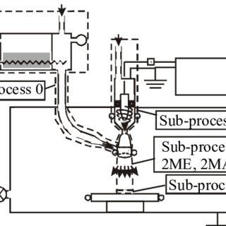 (PDF) DESIGN AND TUNING OF A VACUUM MICROPLASMA SPRAY