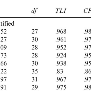 (PDF) Higher-Order Factor Structures for the WISC-IV