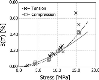 Stress-dependent power-law coefficients for tension creep