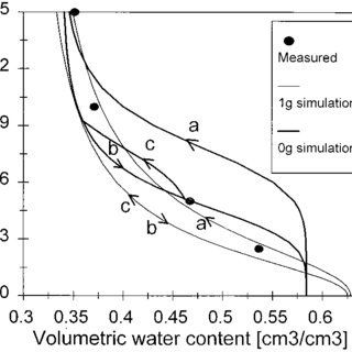 (PDF) Microgravity Effects on Water Flow and Distribution