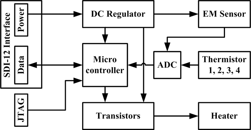 Block diagram of the measuring system of the MPTDS