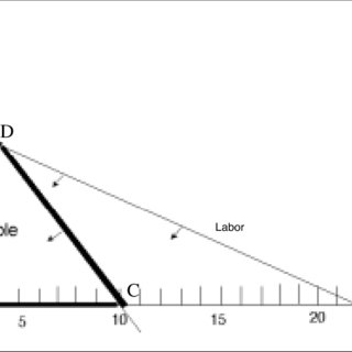 (PDF) Using the Simplex Method to Solve Linear Programming