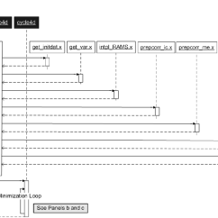 How To Show Loop In Sequence Diagram Wiring Of Three Way Light Switch A Ramdas Master Bash Scripts Are Black Executables