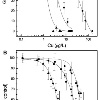 IC50 values (as calculated Cu 2+ or Zn 2+ ) versus pH