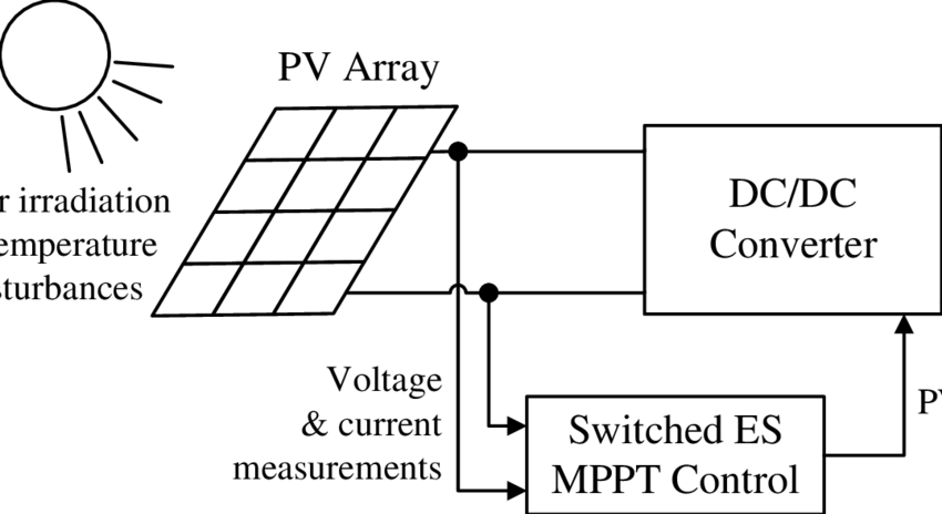 PV system, including a PV array, DC/DC converter, switched