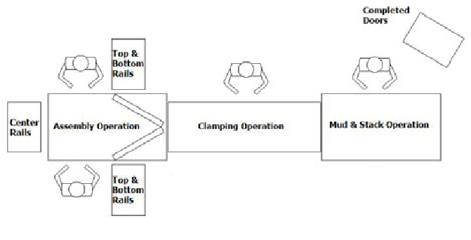 Door Assembly Process Flow Diagram More than 30 different