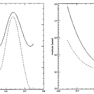 Magnitude plot of the coefficients for the annular pupil