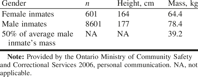 Average height and mass of inmates in Ontario correctional