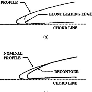 (PDF) The Effect of Variable Chord Length on Transonic