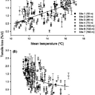 (PDF) Organic-matter decomposition along a temperature