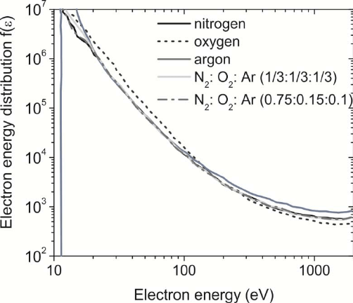 Electron energy distribution function for pure nitrogen