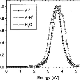 (PDF) Ion energy distributions in a pulsed, electron beam