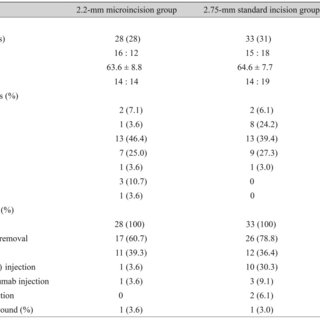 (PDF) Comparison of Surgically-induced Astigmatism after