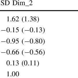 (PDF) Comparing longitudinal profile patterns of