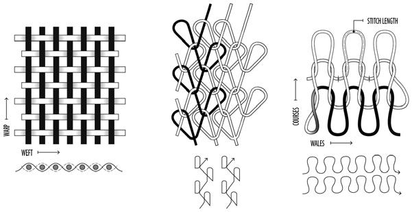 (left) Comparison in textile logic between weaving