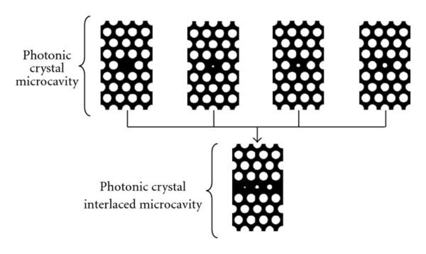 Illustration of the concept of a photonic crystal