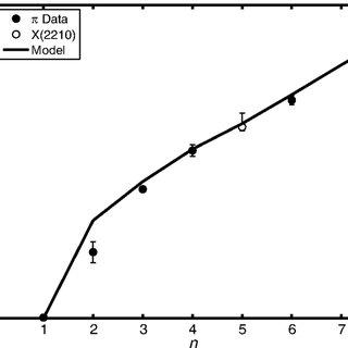 (PDF) Dynamical three-field AdS/QCD model