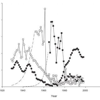 (PDF) Lake Superior Ecosystem, 1929-1998: Simulating