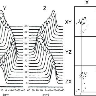 (PDF) Modeling NMR Chemical Shift Tensors
