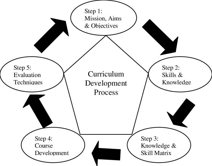 A five-step curriculum development process Source