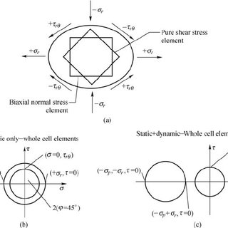 (PDF) Opto-Hydrodynamic Trapping for Multiaxial Single