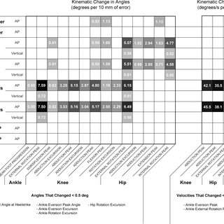 Tabulated results of the evaluation of the IQRR as a