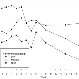Trajectories of global parental distress as a function of