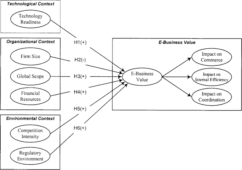 A Research Model for E-Business Value Based on the TOE