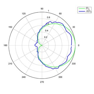 2: Frequency response of a Shure SM58 cardioid microphone