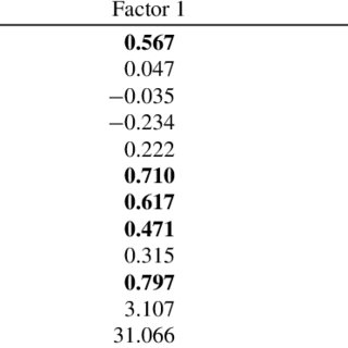 Principal components factor analysis (Direct Oblimin