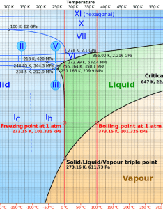 phase diagram of water as  log lin chart with pressure from also pa rh researchgate