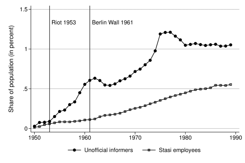 Share of Regular Stasi Employees and Unofficial Collaborators in the... |  Download Scientific Diagram