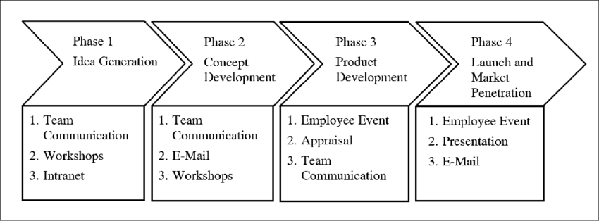 The 4 × 3 method of internal communication in the