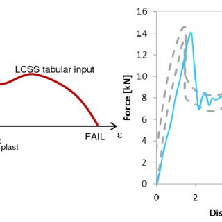 (PDF) Investigation of Static and Dynamic Failure