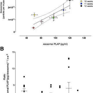 Contribution of placental-derived exosomes into maternal