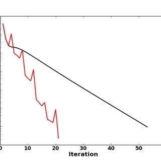 Velocity profile used for the nonmonotonic velocity test