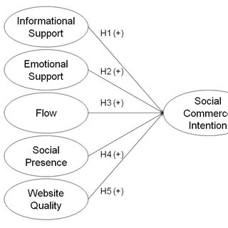 (PDF) A Social Commerce Intention Model for Traditional E