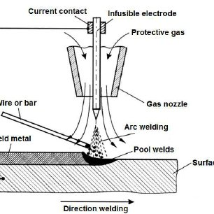 A stand for the automatic weld cladding method [7
