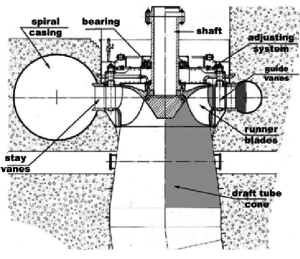 Francis turbine cross section The putational domains