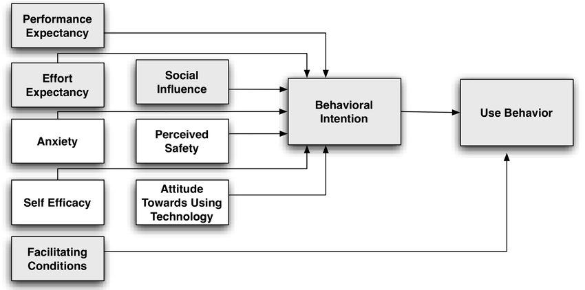 Figure 2: Car Technology Acceptance Research Model (The