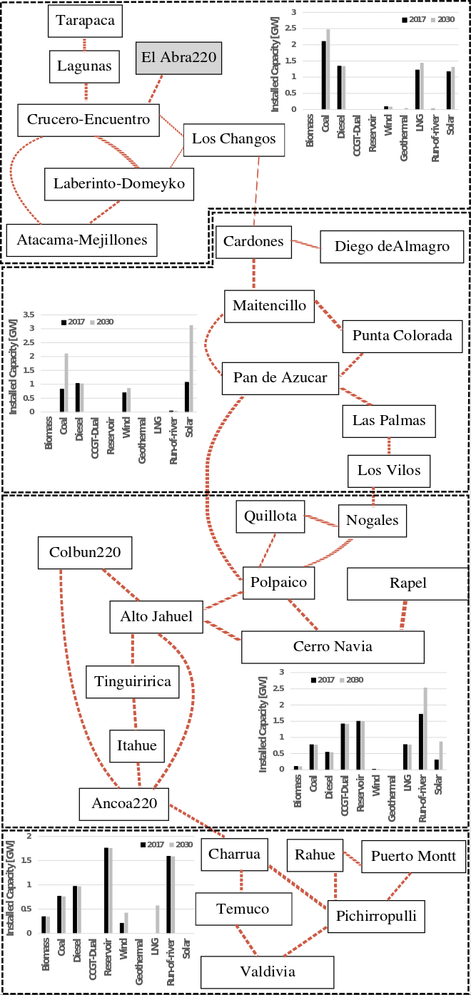 Reduced grid representing the Chilean interconnected