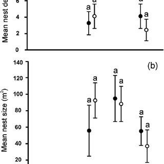 (PDF) Does inundation risk affect leaf-cutting ant