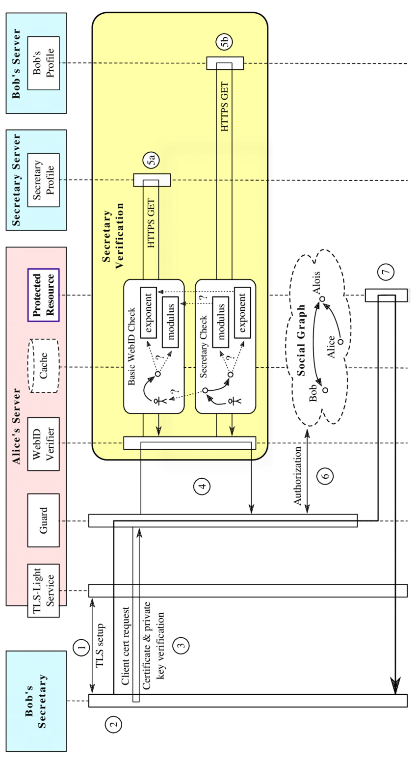 hight resolution of extended webid authentication sequence